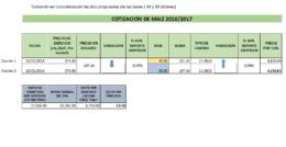 Cotización de Maíz para ciclo 2016/2017