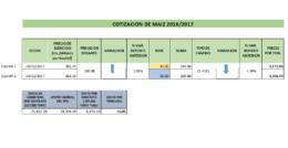 Cotización de Maíz para ciclo 2016/2017, tomando en consideración las dos propuestas de las bases ( 44 y 50 dólares)