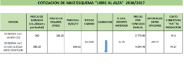 Cotización de Maíz para ciclo 2016/2017 las base ( 44 dólares)