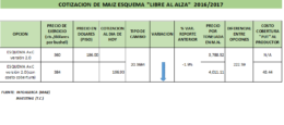 Cotización de Maíz para ciclo 2016/2017  bases ( 44 dólares)